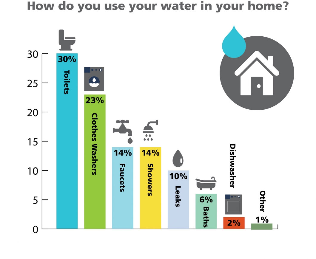 Graph: How you use the water in your home