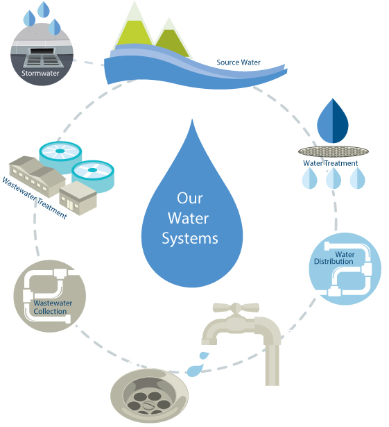 Our Water Systems
